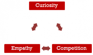 Curiosity, Competition, Empathy