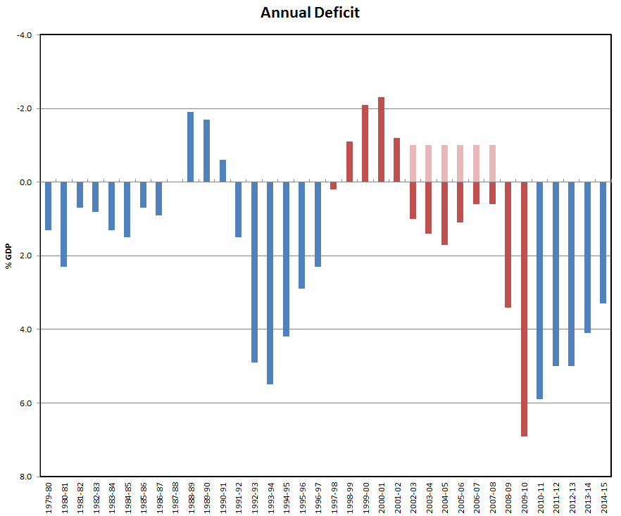 UK deficit 1979 to 2015