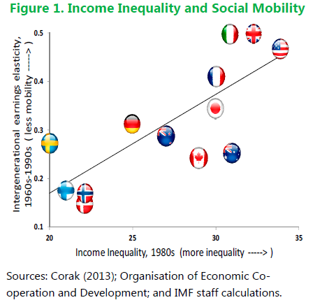 Inequality and Mobility graph