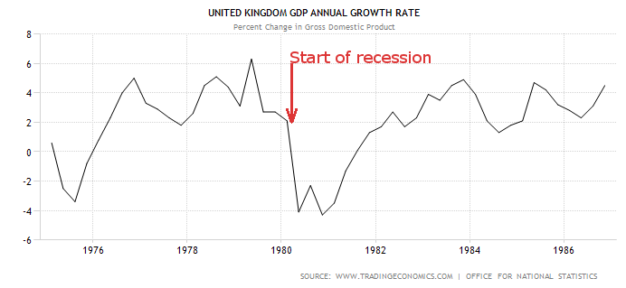 Uk Growth 1975 to 1986