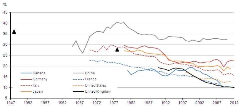 Decline in manufacturing graph
