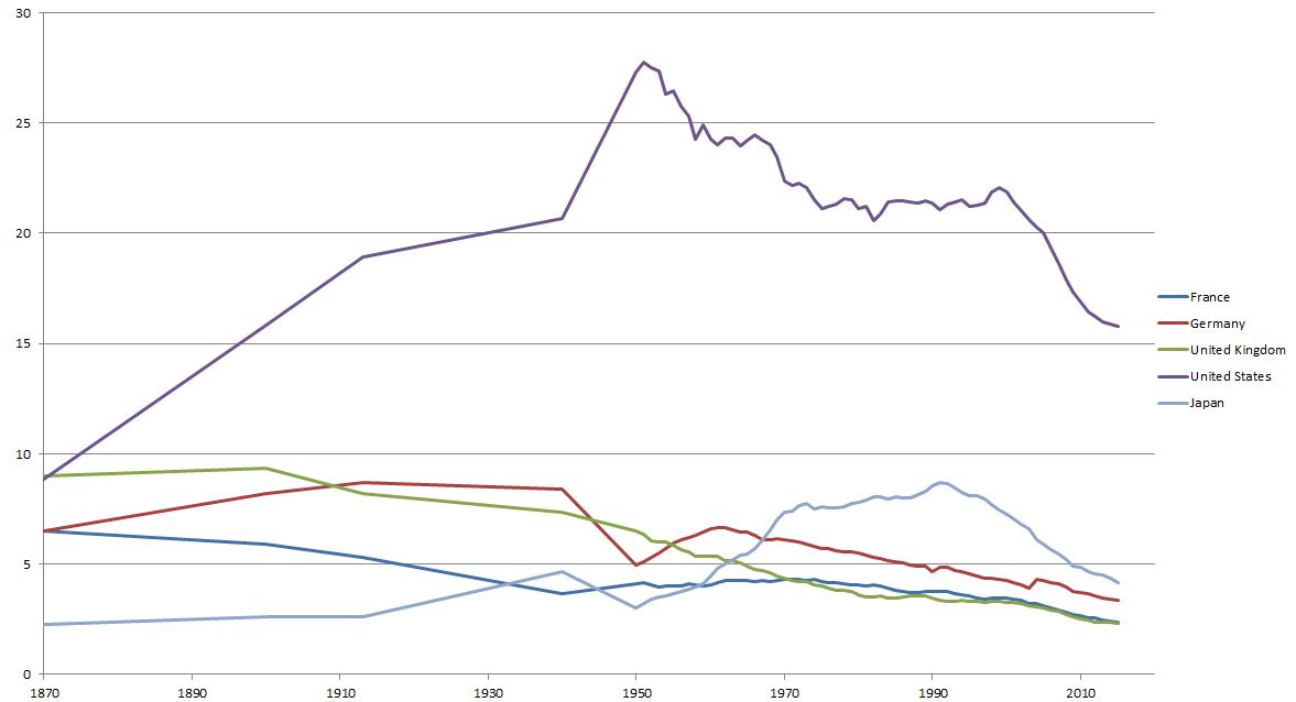 Share of global GDP