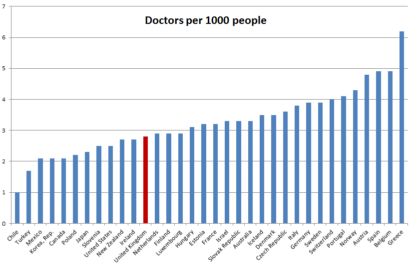 doctors by country