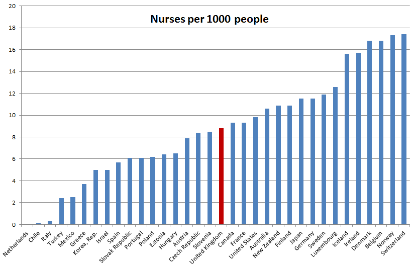 nurses international comparison