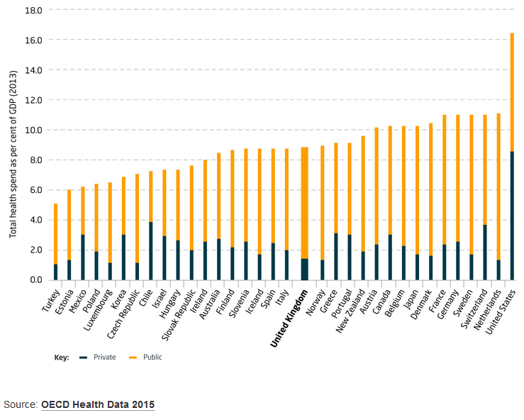 Healthcare spending international comparison