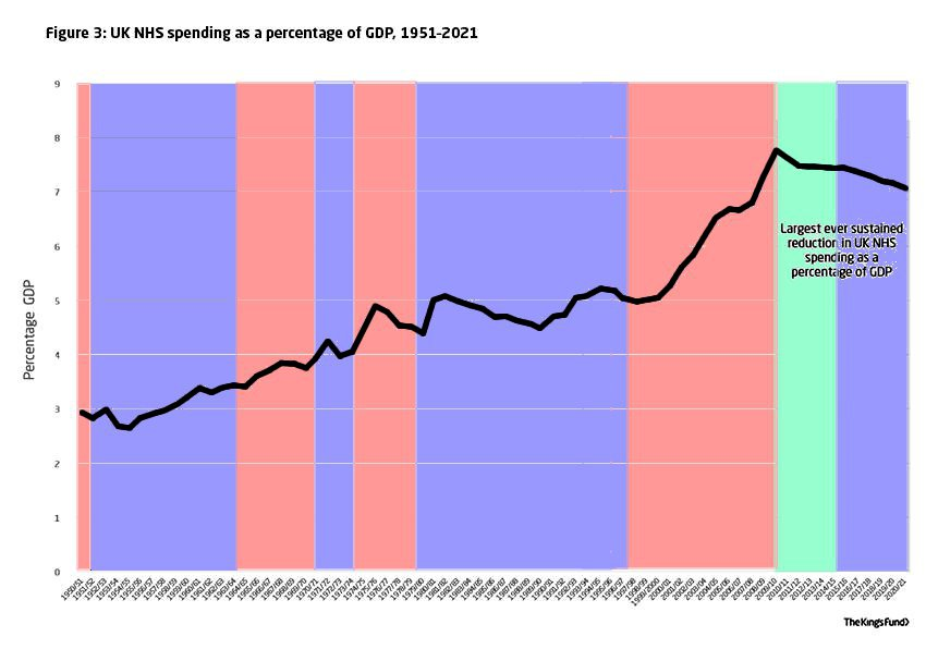 healthcare spend 1951-2020