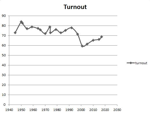 election turnout