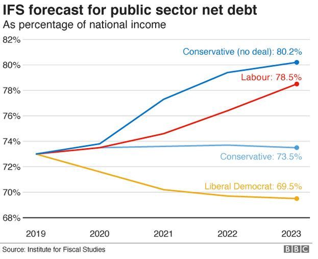 public borrowing graph